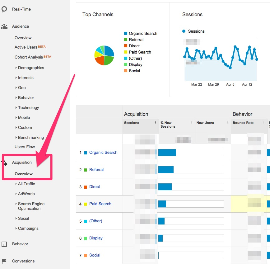 Acqusition Report in Google Analytics