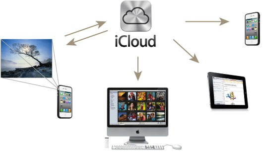 Photostream + iCloud